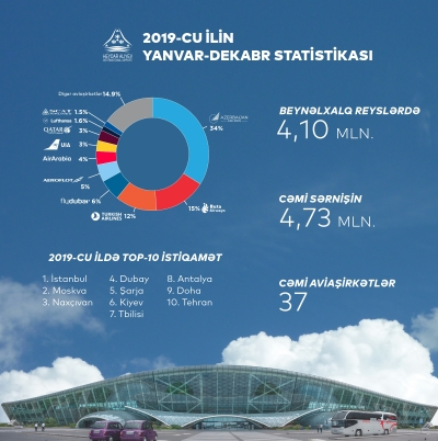 Azerbaijan's airports set new record in 2019